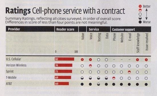 Consumer Reports carrier ratings 2010