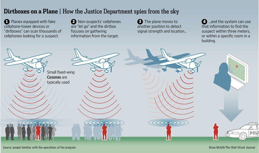 U.S. government dirtboxes cellphone towers