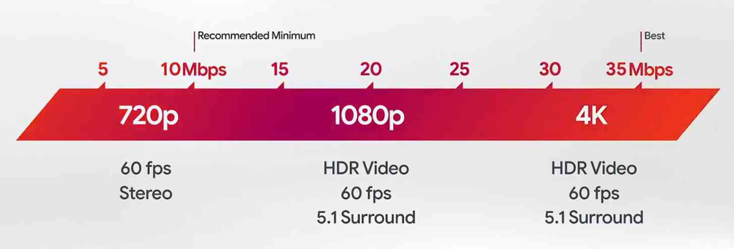 Google Stadia connection quality