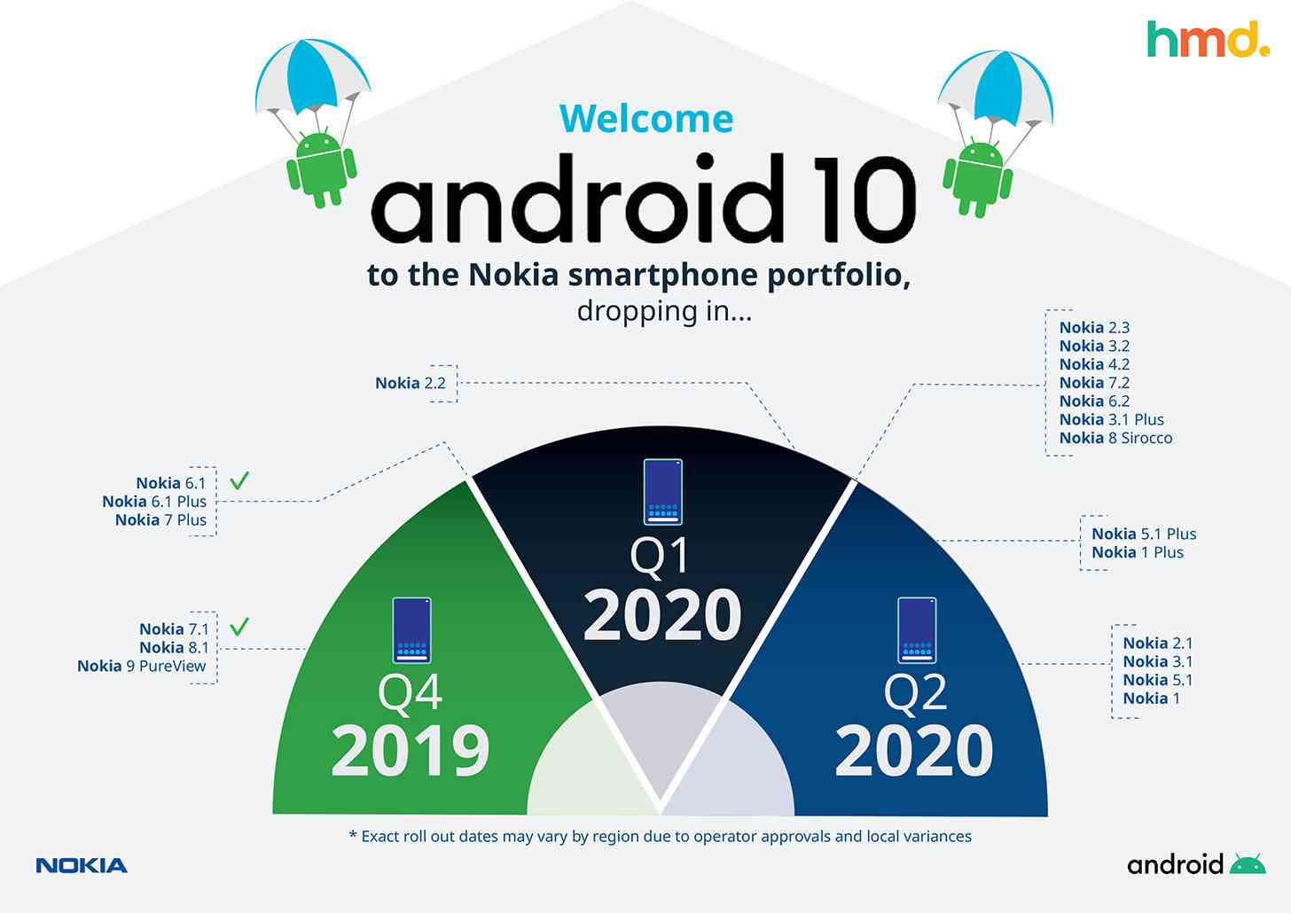Nokia Android 10 update schedule
