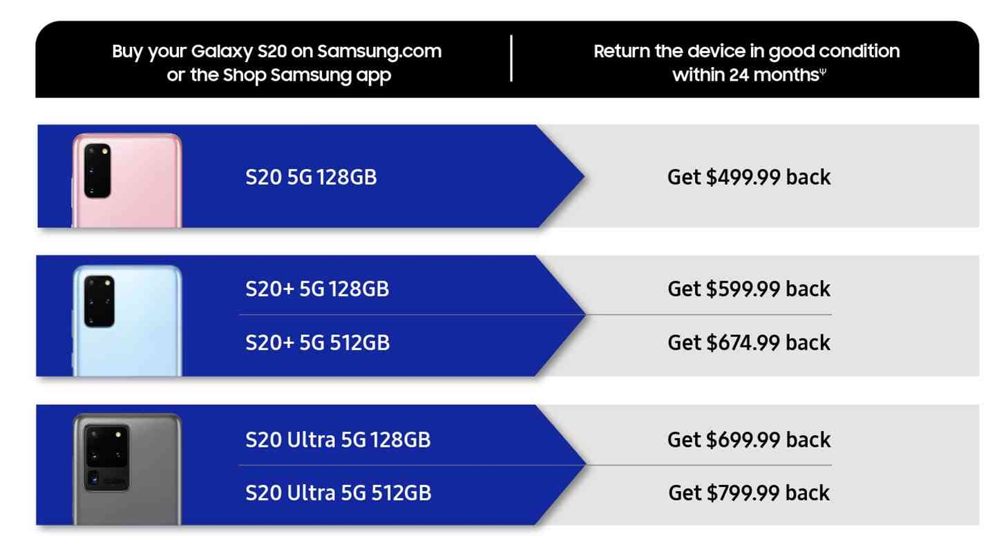 Samsung Galaxy S20 guaranteed buy-back program
