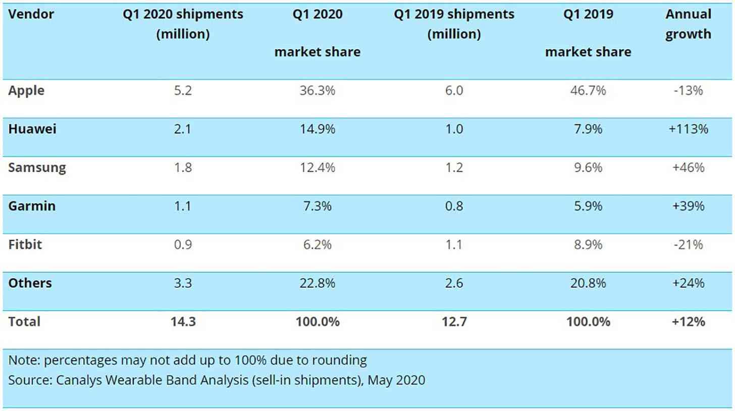 Canalys worldwide smartwatch shipments Q1 2020