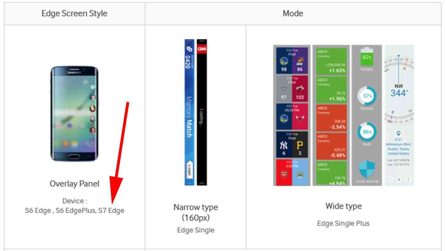 Samsung Galaxy S7 edge leak developer site