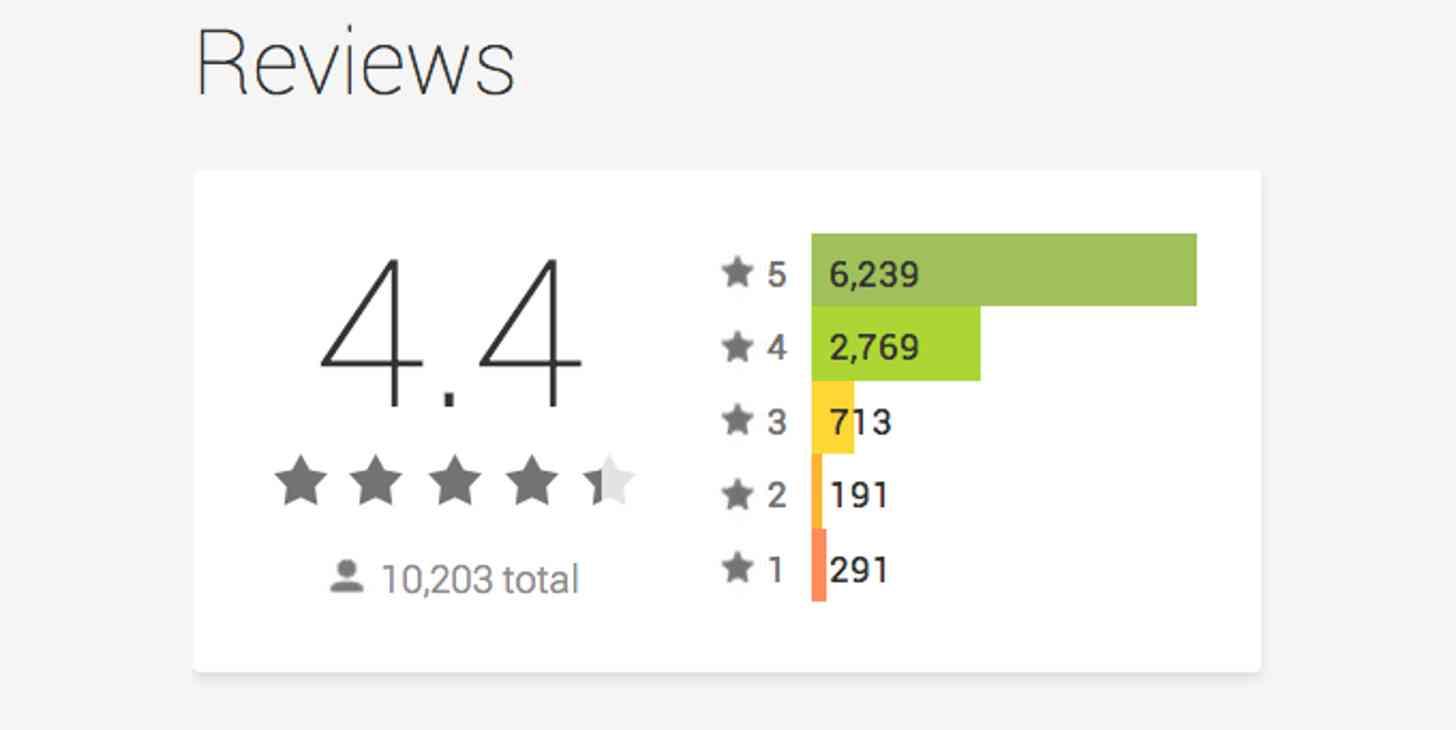 app ratings