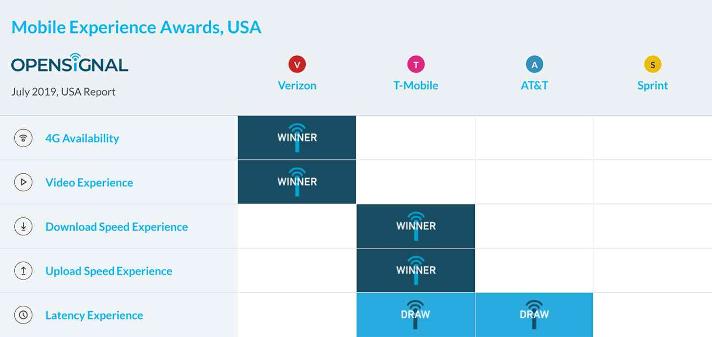 Opensignal U.S. network awards July 2019
