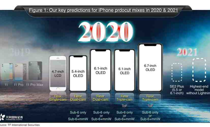 Apple iPhones 2020 and 2021